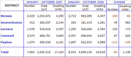 Cyprus Property Statistics October 2007