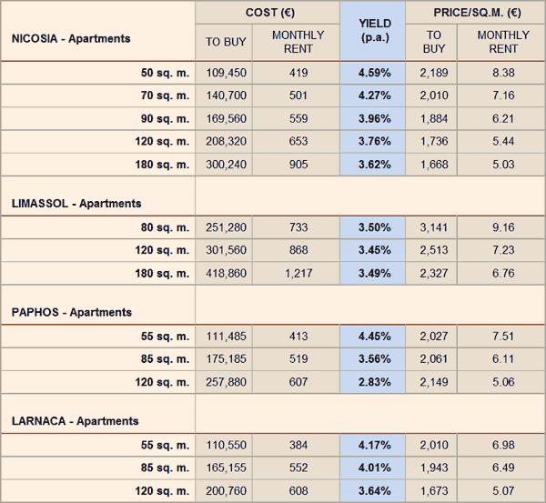 Cyprus property rental yields