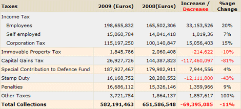 Cyprus Inland Revenue Department collections January - May 2009