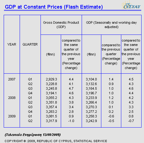 Cyprus Statistical Service - Flash Figures