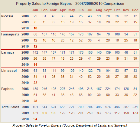 Sales of property in Cyprus to foreigners - January 2010