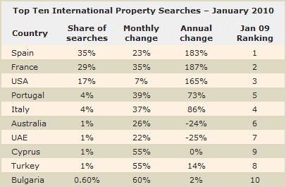 Overseas property searches January 2010