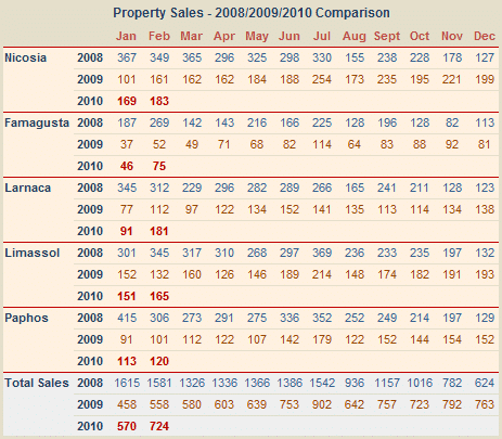 Sales of property in Cyprus February 2010