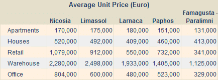 RICS Cyprus Property Price Index Chart Q2 2010