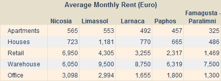 RICS Cyprus Property Index Rental Values Chart Q2 2010