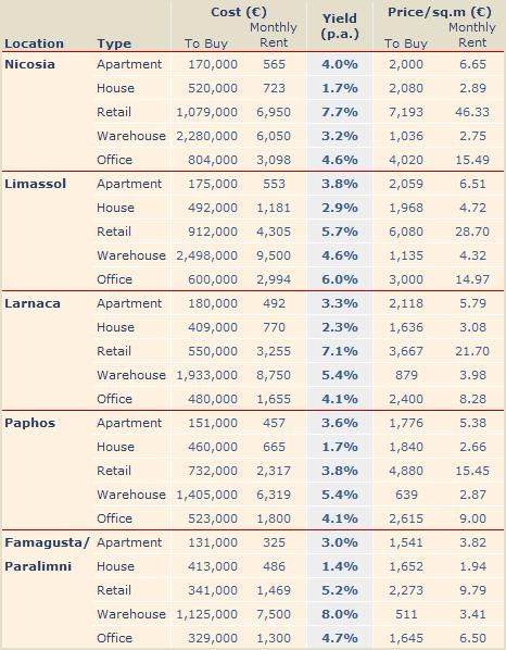 Cyprus Property Rental Yields - 2010 Quarter 2