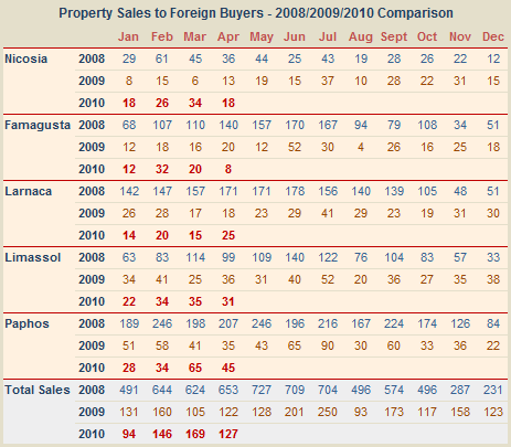 Cyprus property sales to foreigners 2008/20099/2010 comparision
