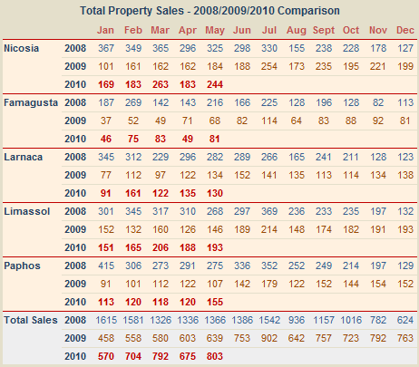 Total sales of property in Cyprus to May 2010