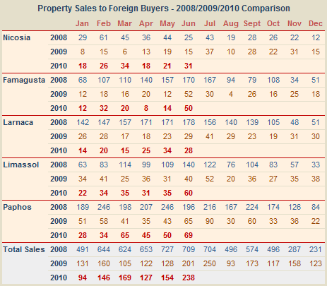 Cyprus property sales to non-Cypriots for June 2010