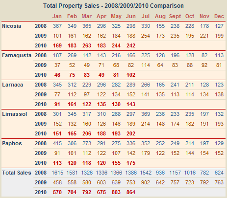 Sales of property in Cyprus to June 2010