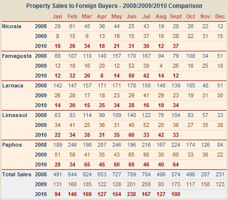 Sales of property in Cyprus to overseas buyers