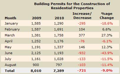 Cyprus building permit numbers August 2010