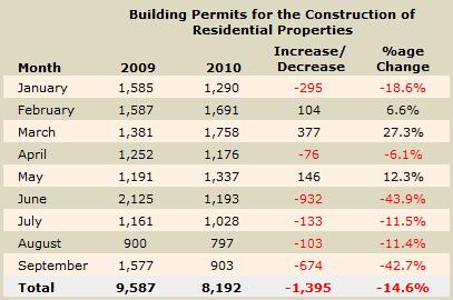 Cyprus building permit numbers September 2010