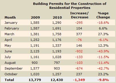Building permits for residential properties in Cyprus - October 2010