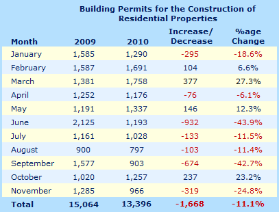 Building permits for residential properties in Cyprus - November 2010