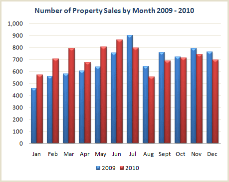 Cyprus property sales monthly chart - 2009 vs 2010
