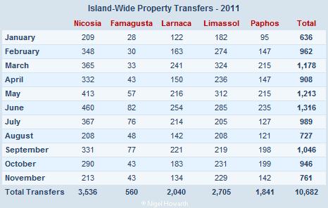 Cyprus property transfers - November 2011
