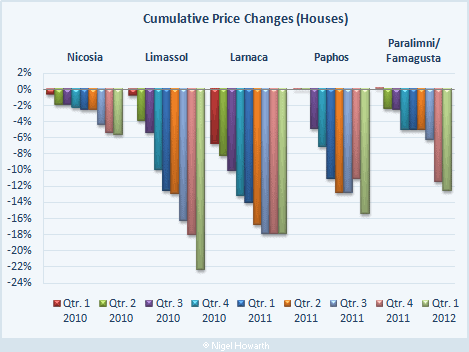 Cyprus property prices (houses)