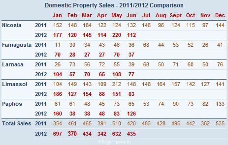 Cyprus property sales (domestic) June 2012