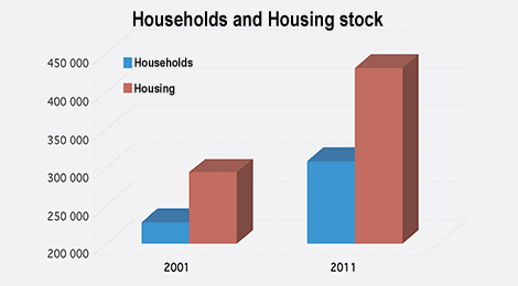Cyprus housholds and housing stock - 2001/2011