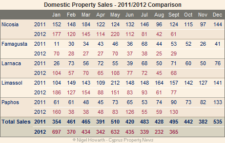 Cyprus property sales September 2012 (domestic)
