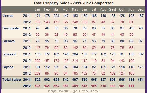 Cyprus property sales - November 2012