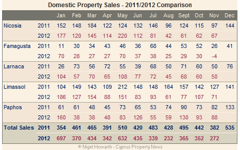 Cyprus property sales to Cypriot buyers - November 2012