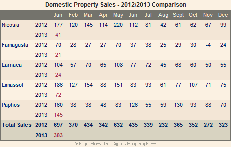 Cyprus_domestic_sales_jan13