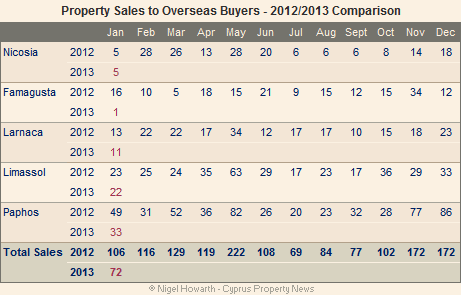 Cyprus_overseas_sales-Jan13