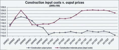 Cyprus output construction costs