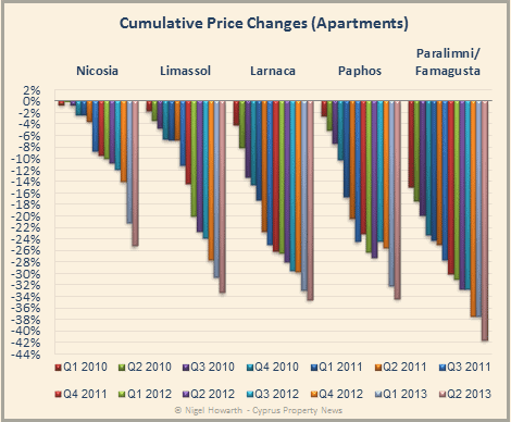 Cyprus apartment price changes
