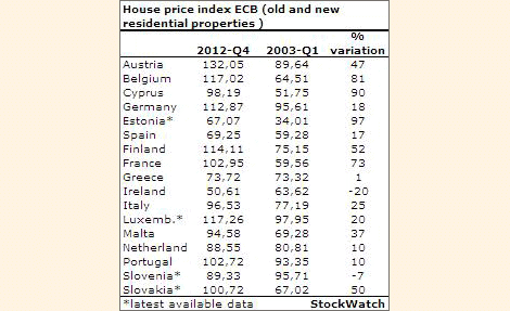 European Central Bank - Hose Price INdex