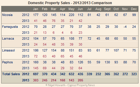 Cyprus domestic real estate sales - June 2013