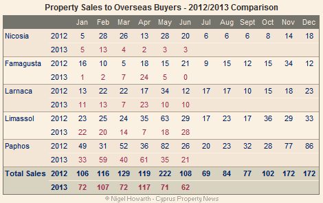 Cyprus overseas property sales - June 2013