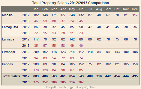 Total property sales - June 2013
