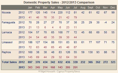 Domestic sales - July 2013