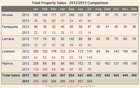 Total property sales in Cyprus - July 2013