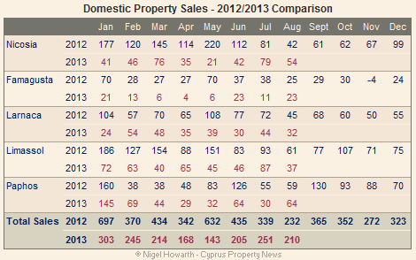 domestic property sales aug 2013
