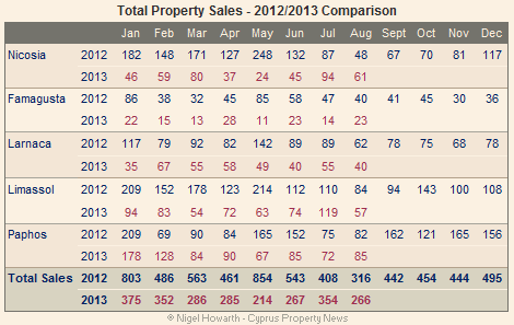 total property sales aug 2013