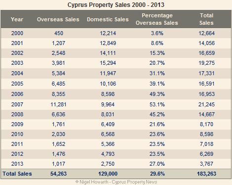 Cyprus property sales 2000-2013