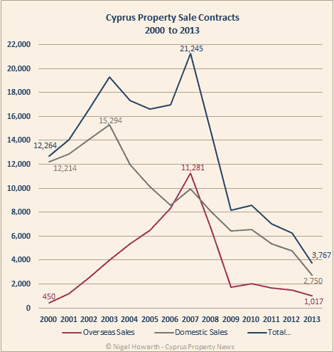 Chart of property sales in Cyprus from 2000 to 2013