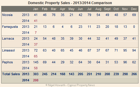Domestic property sales January 2014