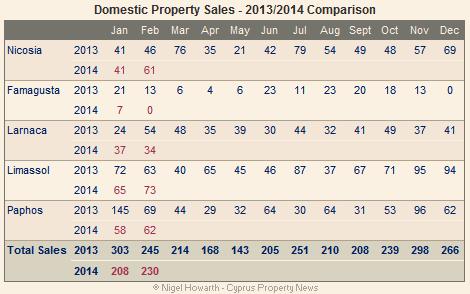 Domestic property sales February 2014