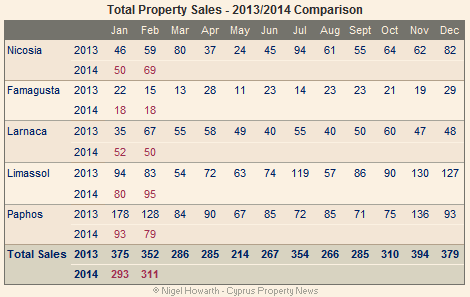 All Cyprus property sales February 2014