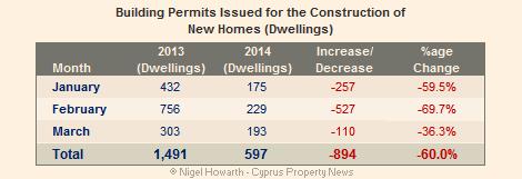 Cyprus building permits March 2014