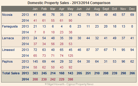 Cyprus: Domestic property sales May 2014