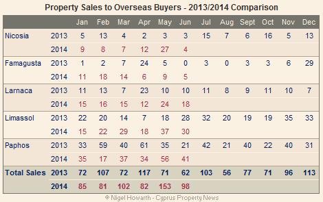 Cyprus overseas property sales