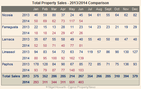 Cyprus property sales - June 2014