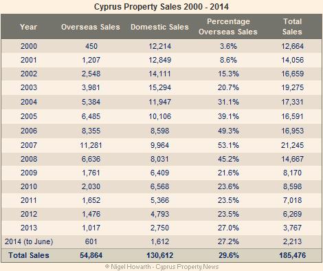 property sales 2000-2014