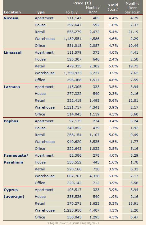 RICS Cyprus Property Price Index Q2 2014